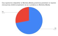 Czy spalarnia odpadów w Bielsku-Białej powinna powstać w rejonie nieczynnej elektrociepłowni na ul. Londzina w Bielsku-Białej (dzielnica Wapienica)_
